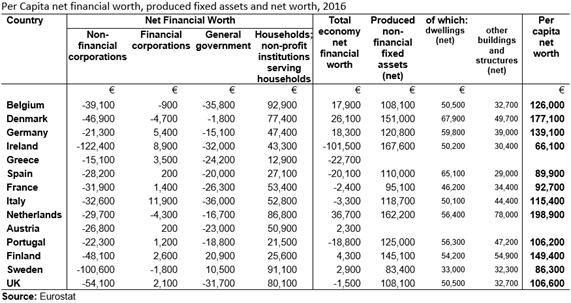 National Balance Sheet per capita 2016 Table