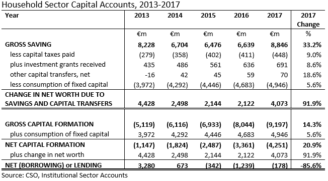 [Household-Sector-Capital-Accounts-20%5B1%5D]