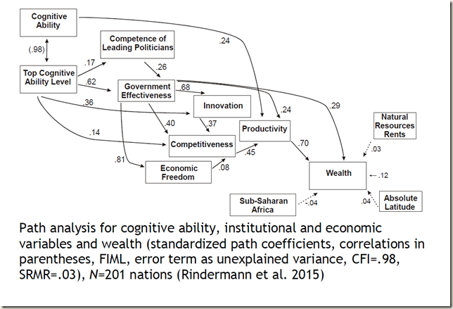 Cognitive ability and wealth of nations