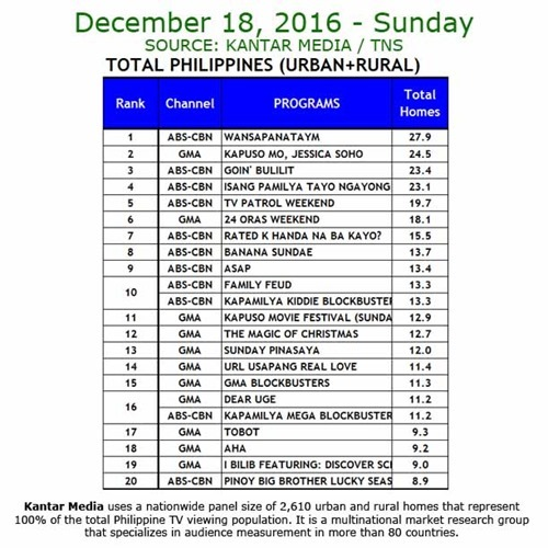Kantar Media National TV Ratings - Dec 18, 2016