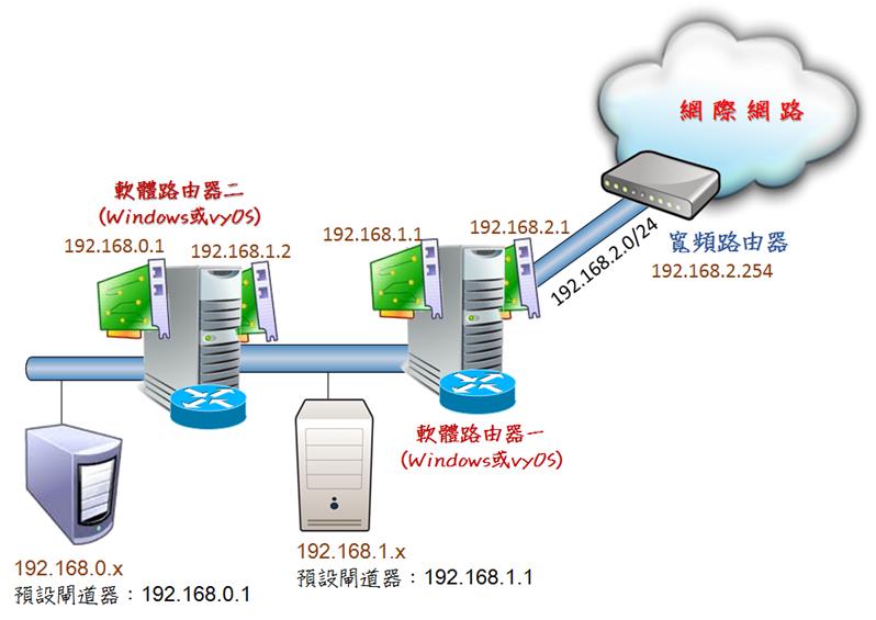 routerarch