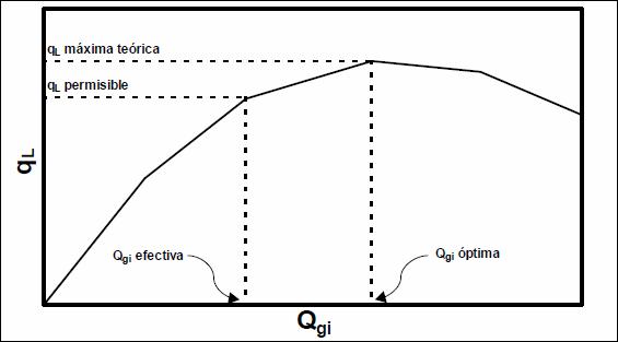Levantamiento Artificial con Gas - Comportamiento ql vs. qgi en pozos de LAG