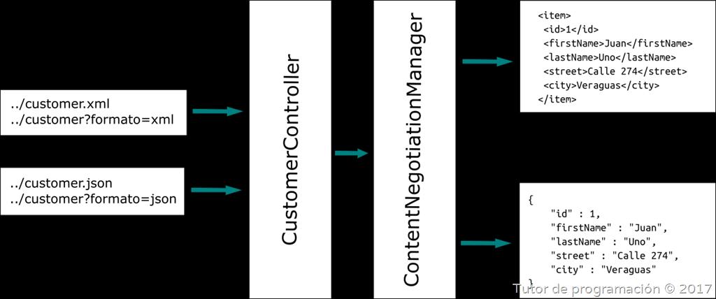 [SpringMVC-ContentNegotiationManager1]