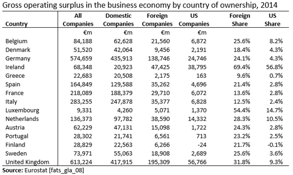 Gross Operating Surplus EU15 2014