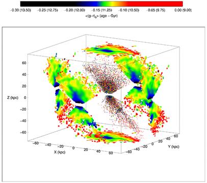 distribuição cronológica dos astros da Via Láctea