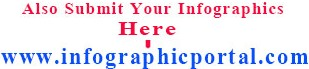 Submit Your Infograhic In Infographic Portal