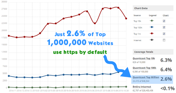 2015 Statistics for Sites using HTTPS