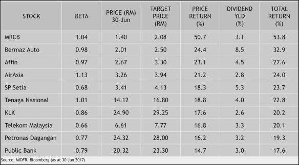 bursa malaysia top 10 picks