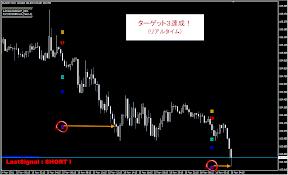 ターゲット3達成(EUR/JPY 15分足)