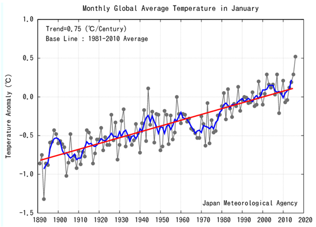 Monthly global average temperature anomaly in January, 1890-2016. Graphic: Japan Meteorological Agency