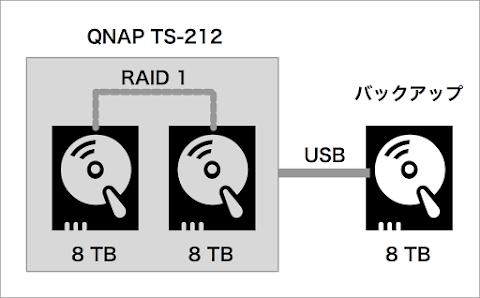 解決案A HDDを8TBでRAID 1にする