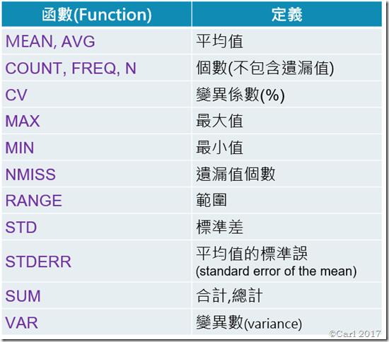 incarl sas proc sql入門 part c summary functions