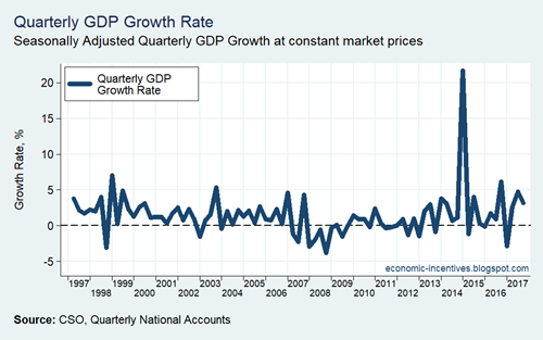QNA GDP Quarterly Growth Rate 1997-2017