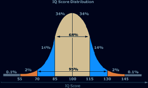 184 IQ