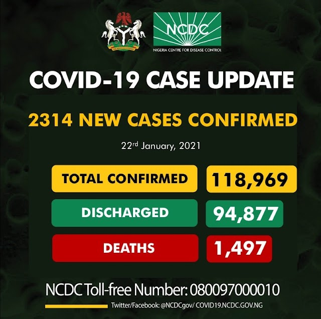 New Update: NCDC announce Fresh 2314 Covid-19 cases in the Country