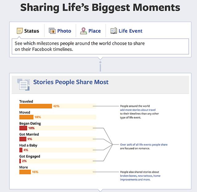 Facebook, y cuando los usuarios comparten más historias