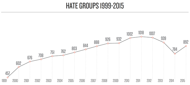 Rise of Hate Groups in the U.S. The SPLC has documented an explosive rise in the number of hate groups since the turn of the century, driven in part by anger over Latino immigration and demographic projections showing that whites will no longer hold majority status in the country by around 2040. As the chart shows, this rise accelerated in 2009, the year President Obama took office, before leveling off and beginning to decline in 2011. In the most recent count in 2015, the total number of groups increased for the first time in three years. Graphic: SPLC