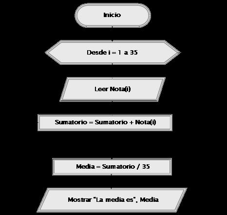 Ejercicios resueltos con acumuladores pseudocdigo y diagramas de diagrama de flujo ccuart Image collections