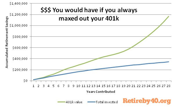 How much money would you have if you always maxed out your 401k