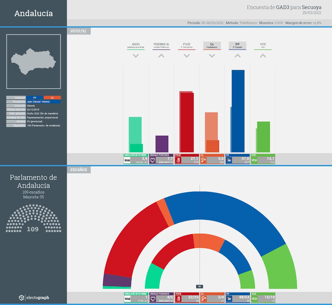 Gráfico de la encuesta para elecciones autonómicas en Andalucía realizada por GAD3, 25 de marzo de 2021