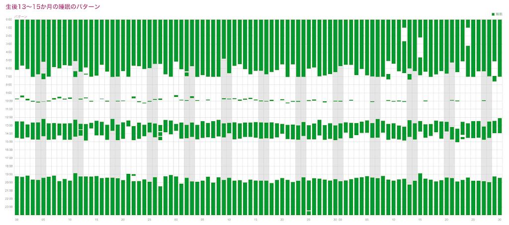 生後13~15か月の睡眠パターン