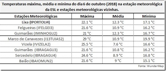 Comparativo de temperaturas
