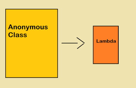How to use Lambda Expression in Place of Anonymous Class in Java 8 - Example Tutorial