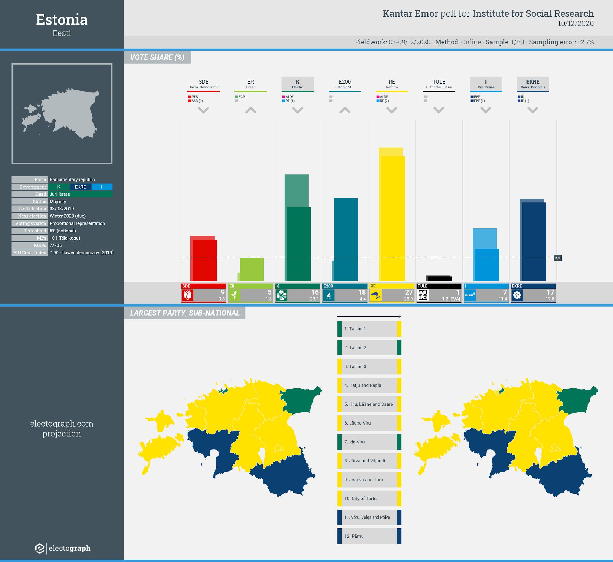 ESTONIA: Kantar Emor poll chart, 10 December 2020
