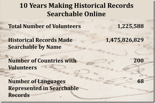 FamilySearch Indexing numbers