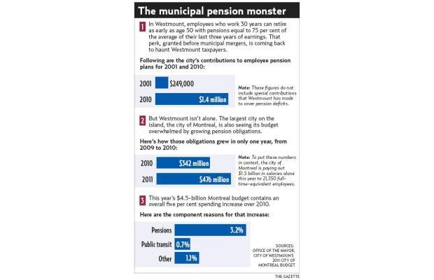The Pension Monster comes to Canada