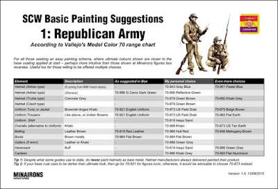 SCW Painting Guide 1