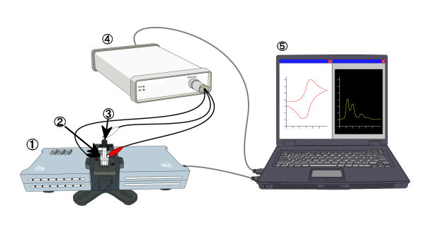 Schematic diagram for Spectroelectrochemical measurement in batch system.