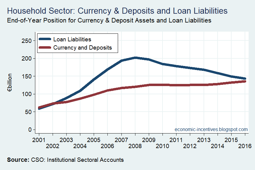 [Household+Sector+Deposits+and+Loans%5B4%5D]
