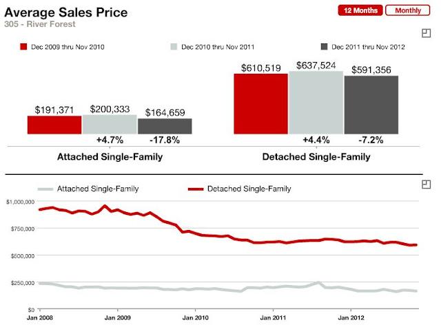 River Forest IL Average Sales Price