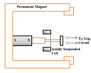 Axially Moving Coil relay