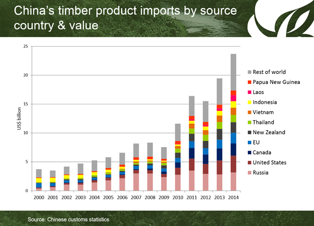 China's timber product imports by source country and value, 2000-2014. Graphic: James Hewitt