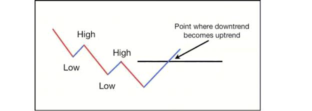 belajar cara indentifikasi trend
