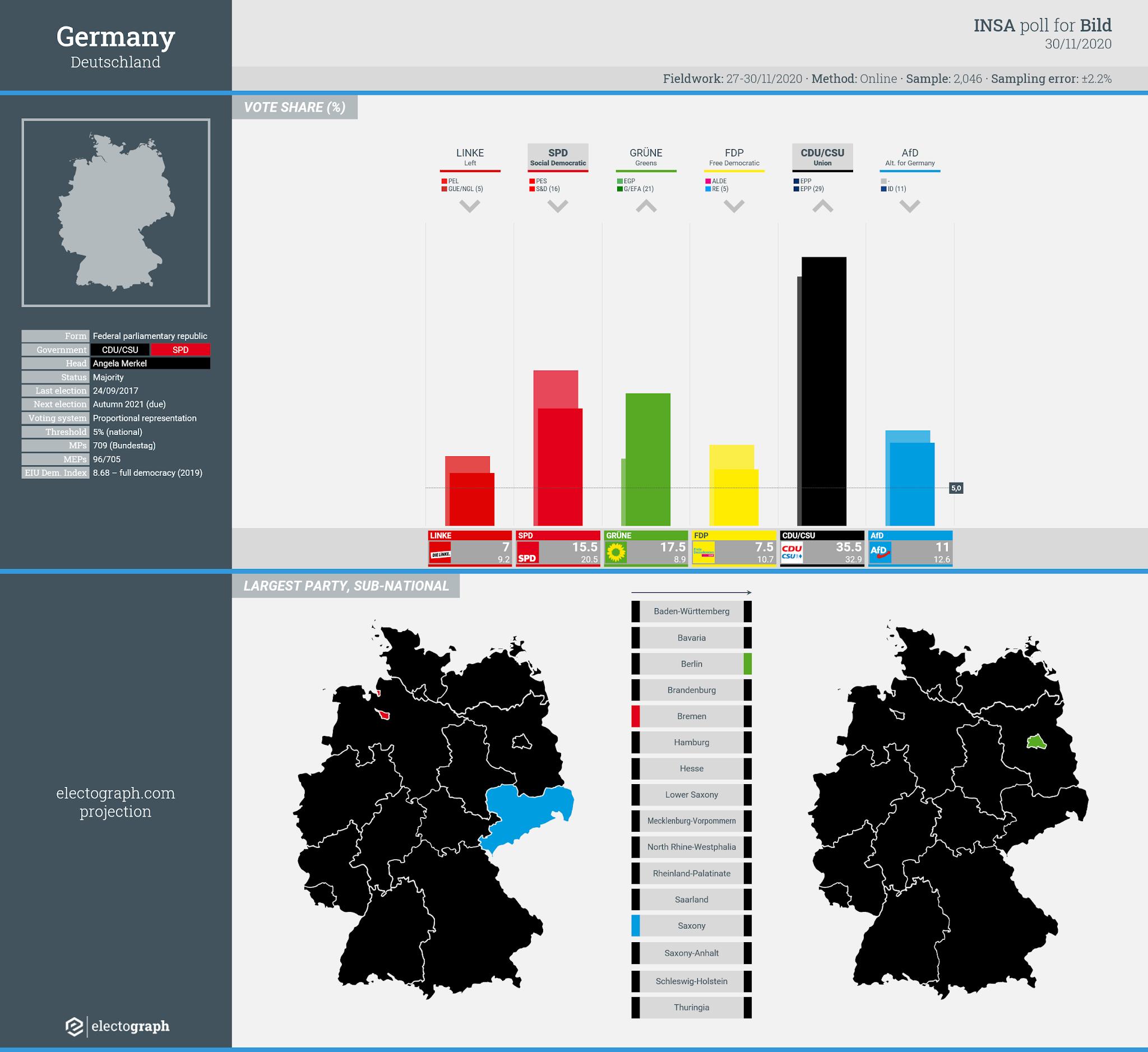 GERMANY: INSA poll chart for Bild, 30 November 2020