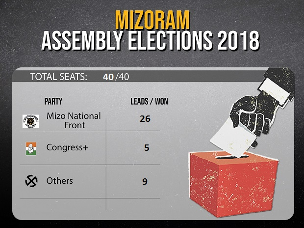 Live Election results 2018: Rajasthan, MP, Chhattisgarh, Telangana
