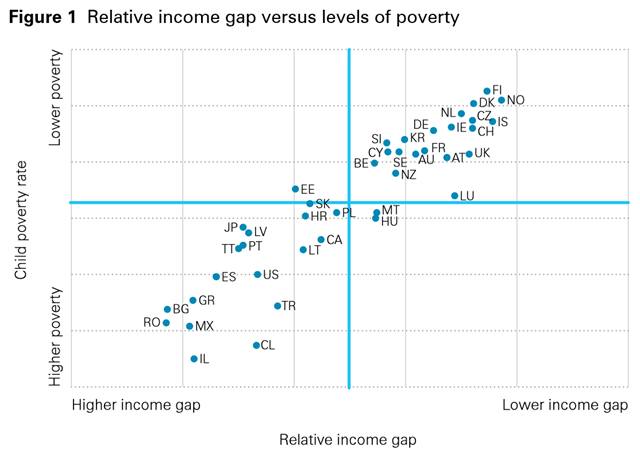 Relative income gap versus levels of poverty for several nations. Relative income gaps and levels of poverty are closely related: higher levels of poverty tend to be found in countries with higher income gaps (bottom-left quadrant) and lower levels of poverty in countries with lower income gaps. The Scandinavian countries, with the exception of (mid-ranking) Sweden, have the smallest relative income gaps. Graphic: John Hudson and Stefan Kühner / UNICEF