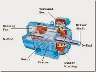 three phase induction motor part