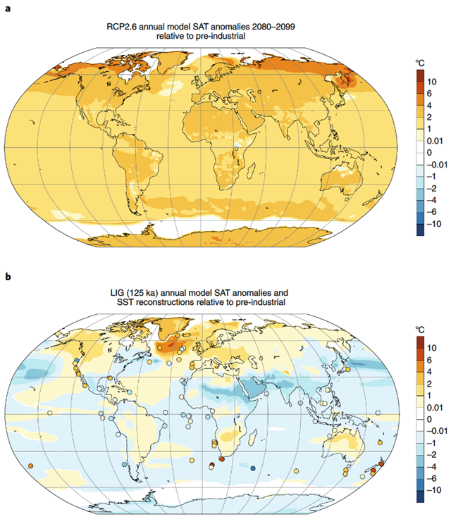 Model–data comparison of climate changes in the future and during the LIG. a, RCP2.6 model ensemble (CCSM4) results of mean annual surface air temperature (SAT) anomalies for the time interval 2080–2099 relative to our pre-industrial reference interval, 1850–1900. b, Observed LIG (125 ka) annual sea surface temperature (SST) anomalies relative to its reference period of 1870–1889 (dots) overlain on top of CCSM3 SAT anomalies for the 125 ka time window relative to 1850. White areas in polar regions in panels a and b represent the modelled sea ice extent. Graphic: Fischer, et al., 2018 / Nature Geoscience