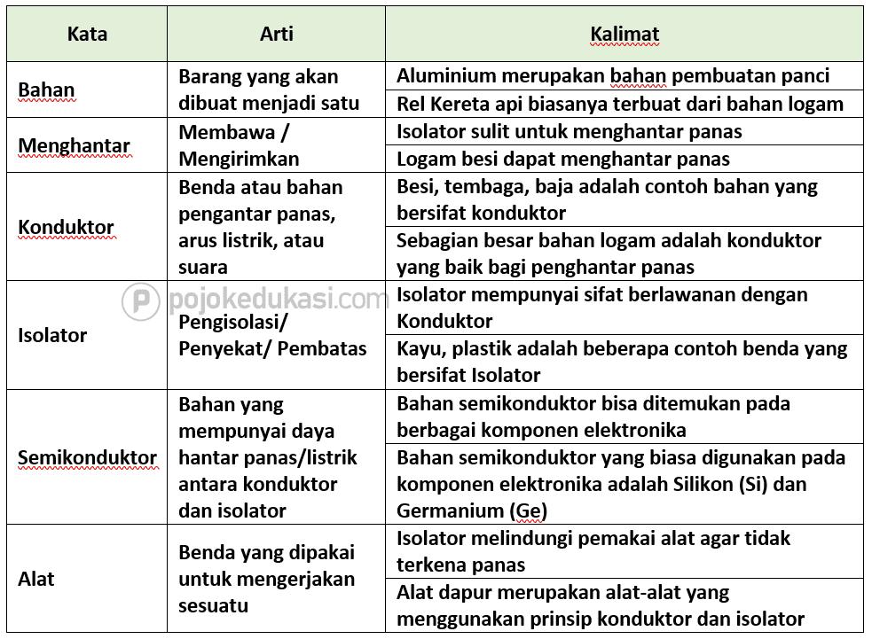 Kunci Jawaban Halaman 138, 139, 141, 142, 143, 144 Tema 6 Kelas 5