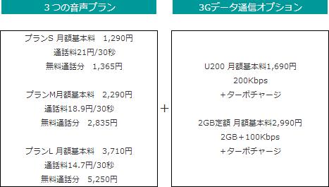 日本通信 nanoSIMカード用通信プラン