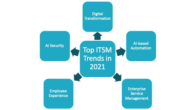 Tren ITSM Teratas 2021