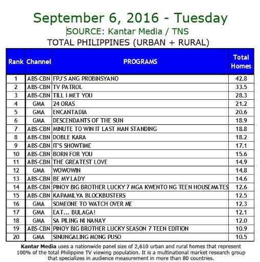 Kantar Media National TV Ratings - Sept. 6, 2016