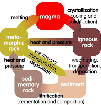 Lesson plans rock cycle kbc the rock cycle 4th grade tracee pembleton and lyndsey grundman think model 15 learning by doing ccuart Image collections