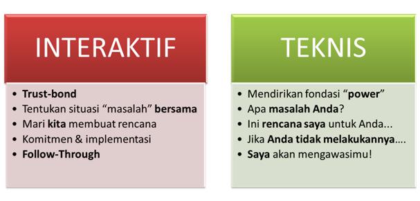 Memahami Manajemen Interaktif dalam Human Relations 2