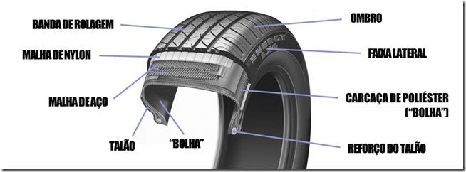 pneus-estrutura