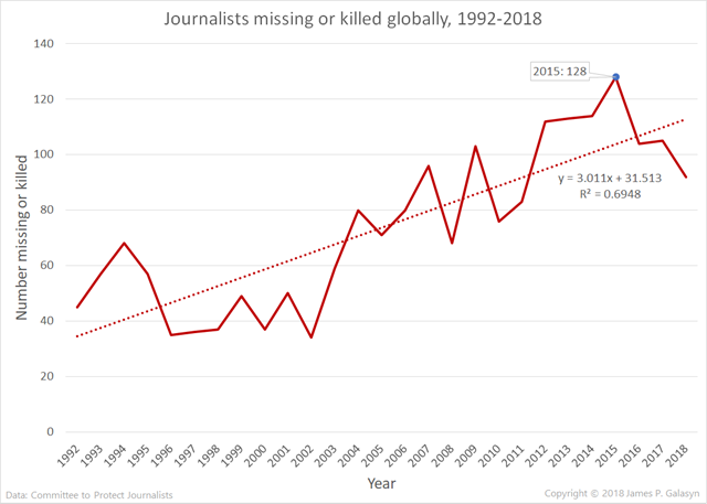Journalists missing or killed globally, 1992-2018. Data from CPJ. Graphic: James P. Galasyn